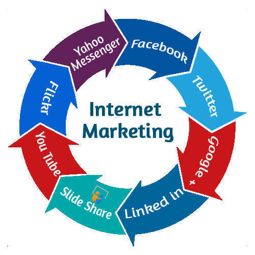Best Internet Marketing Tips to Be an Expert
